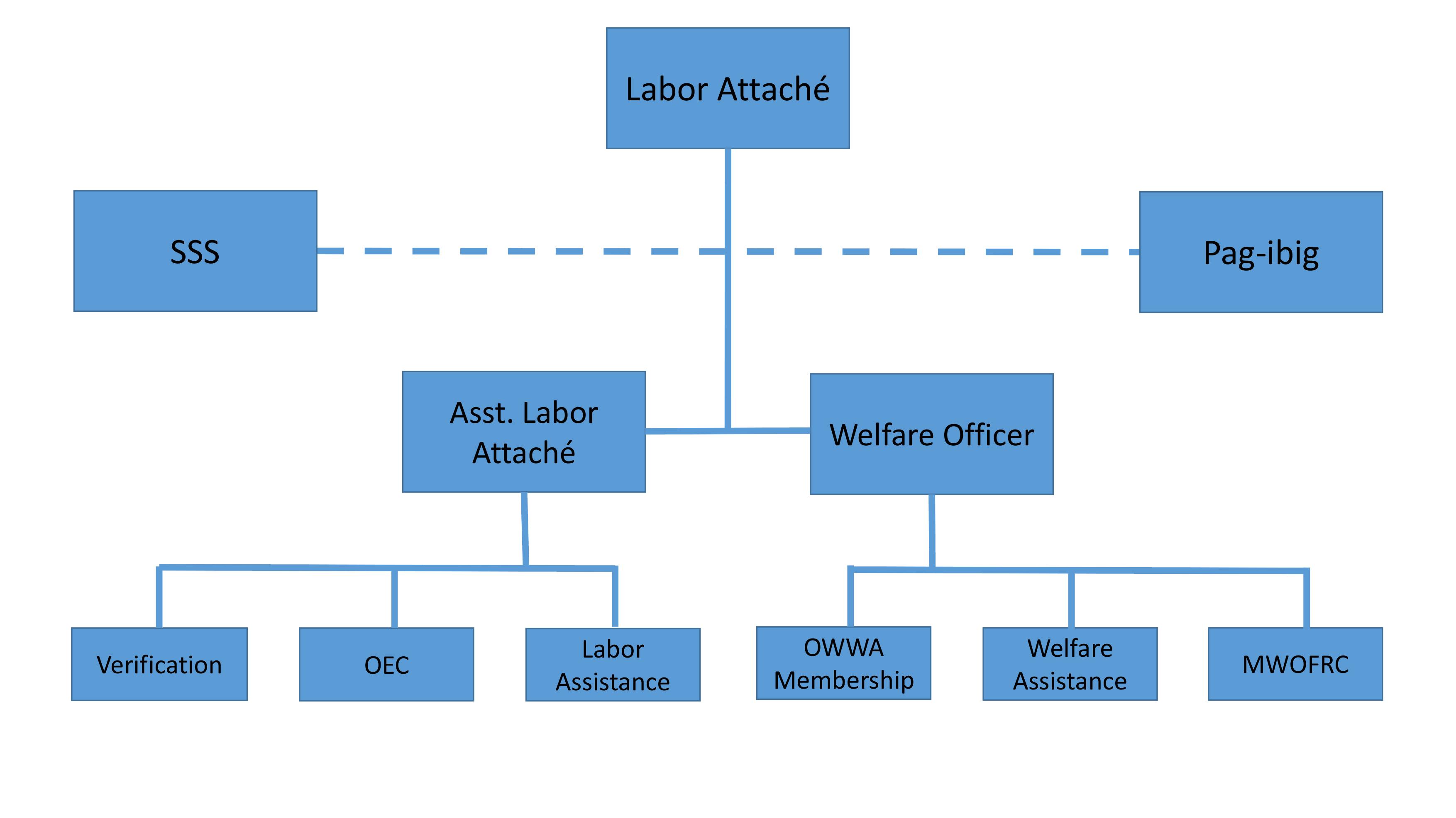 Organizational Structure Philippine Overseas Labor